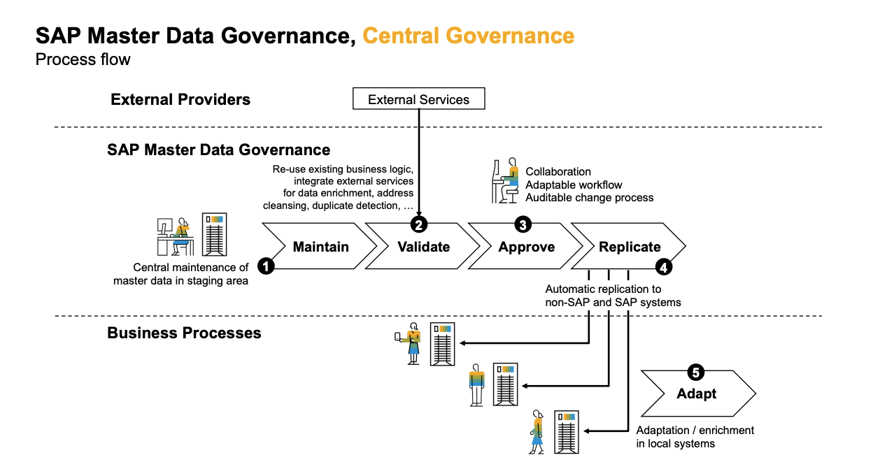 superp sap teched master data governance